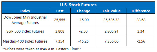 Stock Futures Chart March 25