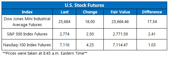 Stock Futures Chart March 7