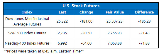 Stock Futures Chart March 8