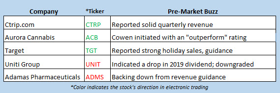 stock market news march 5