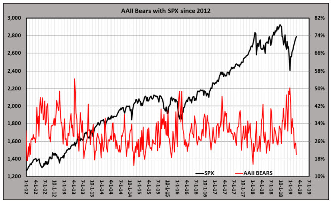 AAII bears with SPX since 2012