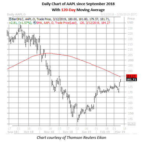 apple stock daily chart march 12