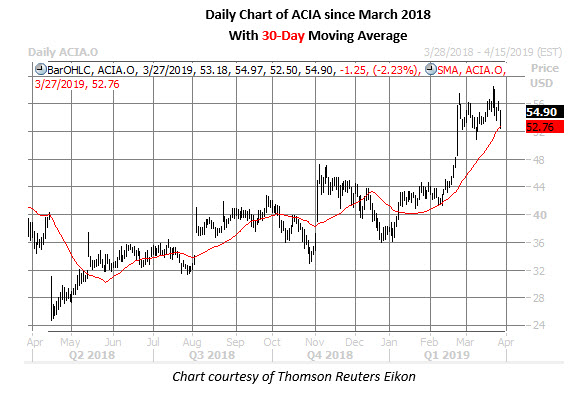 acia stock daily chart march 27