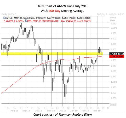 AMZN stock chart March 28