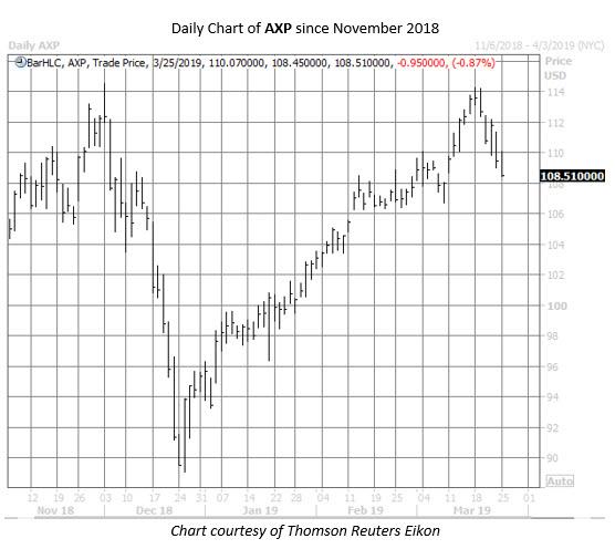 AXP stock chart March 25