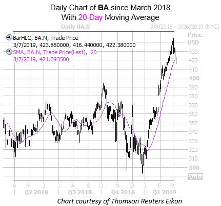BA Chart 20