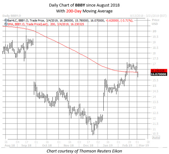 BBBY stock chart March 4