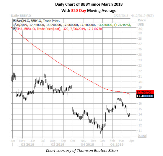 bbby stock daily price chart on march 26