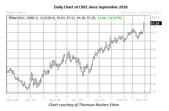 cree daily price chart on march 15