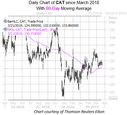 Daily CAT with 80MA Since March 2018
