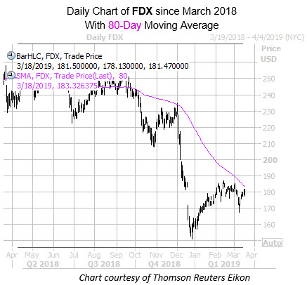 Daily FDX with 80MA