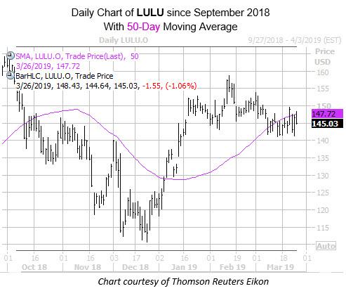 Daily LULU with 50MA