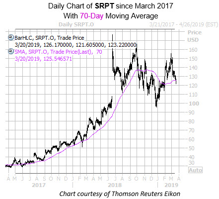 Daily SRPT with 70MA