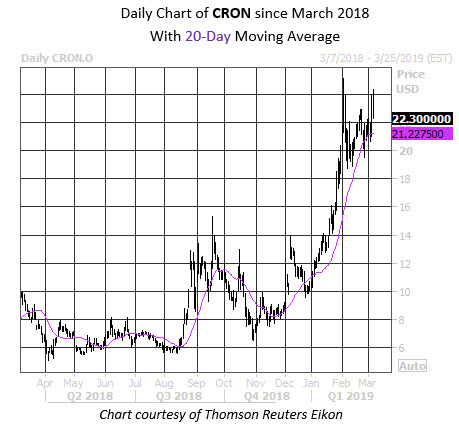 Daily Stock Chart CRON