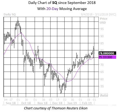 Daily Stock Chart SQ