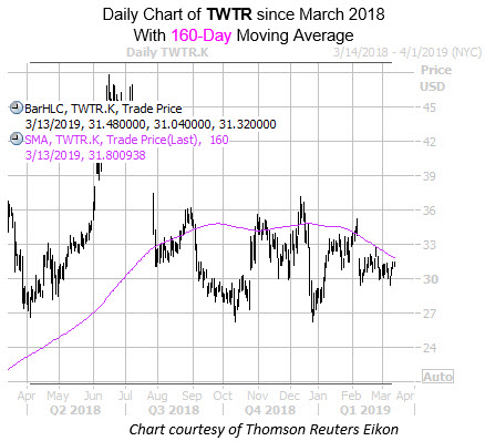 Daily TWTR with 160MA