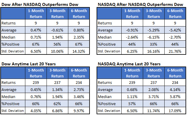Dow and Nasdaq after signals vs anytime