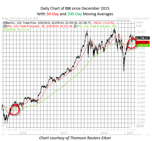 Dow chart since 2015