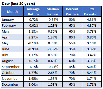 Dow monthly stats 20 years