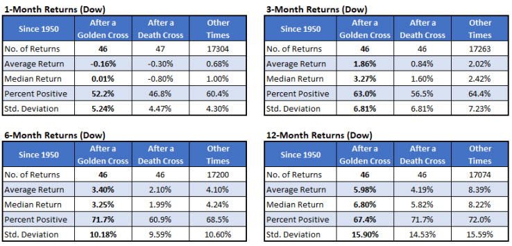 Dow returns after crosses vs anytime