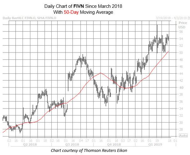 fivn stock chart