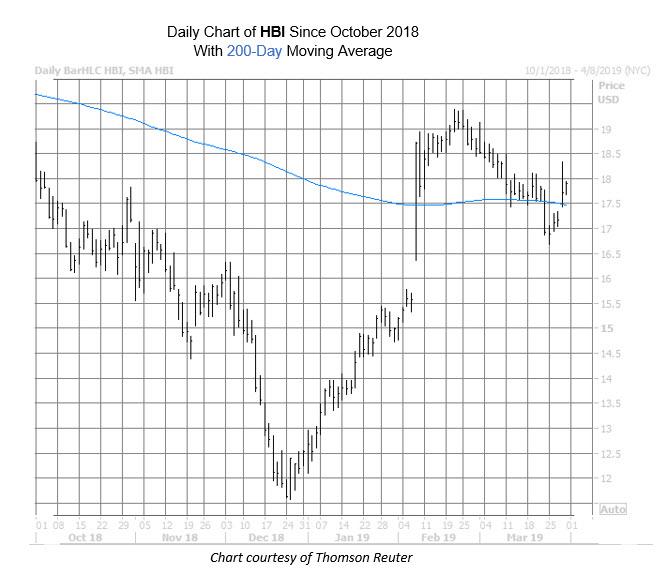 HBI Chart March 29