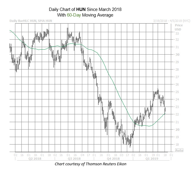 HUN Chart March 19