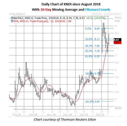 kndi stock daily chart march 4