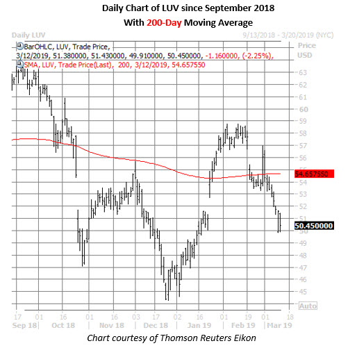 luv stock daily chart march 12