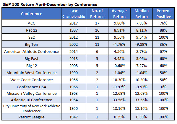 March Madness SPX returns by conference