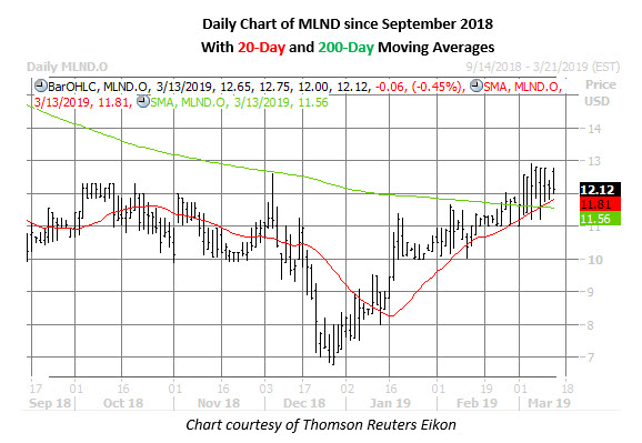 mlnd stock daily chart march 13