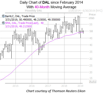 Monthly DAL with 40MA Feb 14