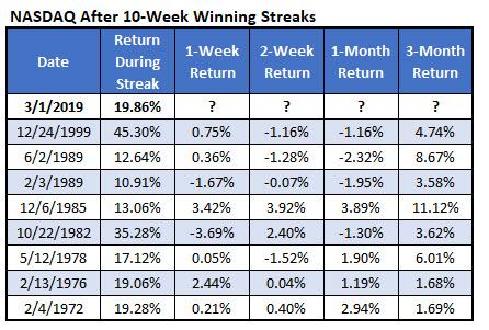 Nasdaq 10wk win streaks