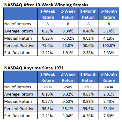 Nasdaq after 10wk streaks vs anytime