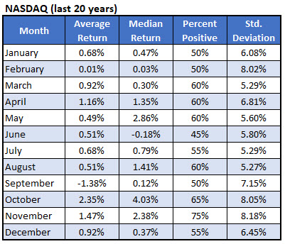 Nasdaq monthly stats