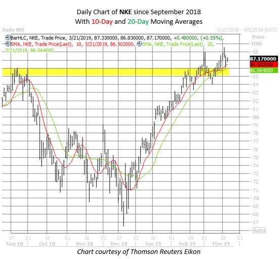 NKE stock chart March 21