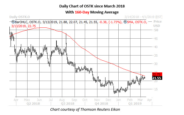 ostk stock daily price chart march 13