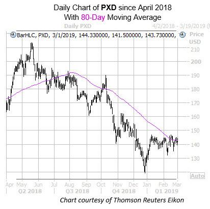 pxd stock chart