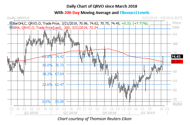 qrvo stock daily chart march 21