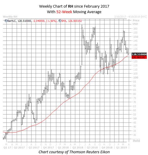 RH stock chart March 27