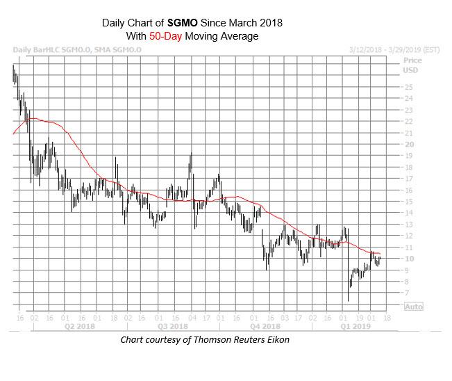 SGMO Chart March 12