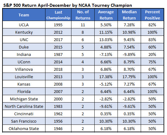 SPX returns by NCAA champ