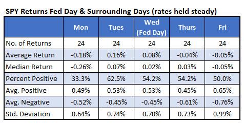 SPY by weekday Fed meetings no change
