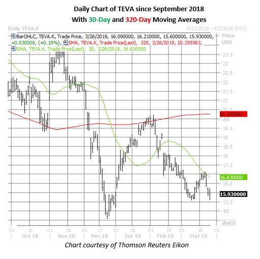 teva stock daily chart march 26