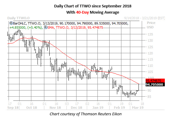 ttwo stock daily price chart on march 13