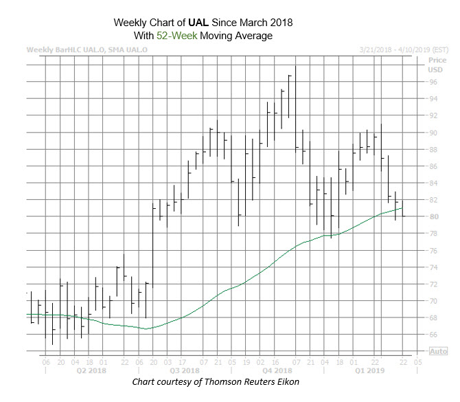 UAL Chart March 20