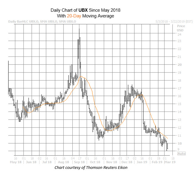 UBX Chart March 7