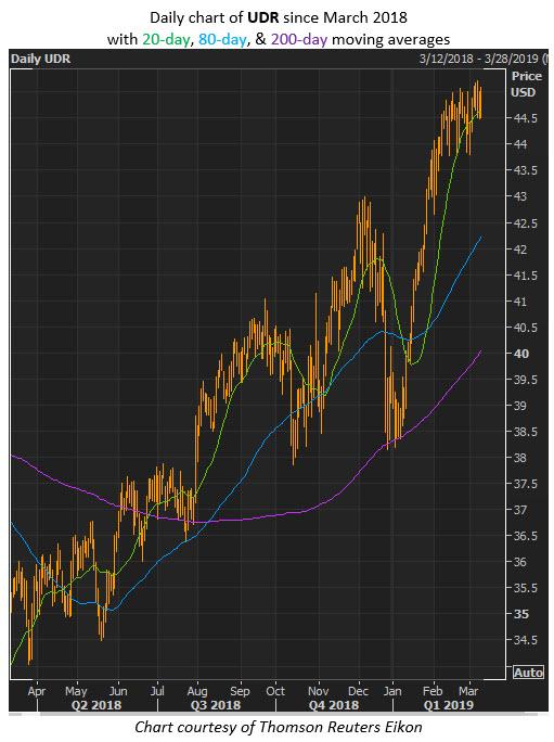 udr stock price
