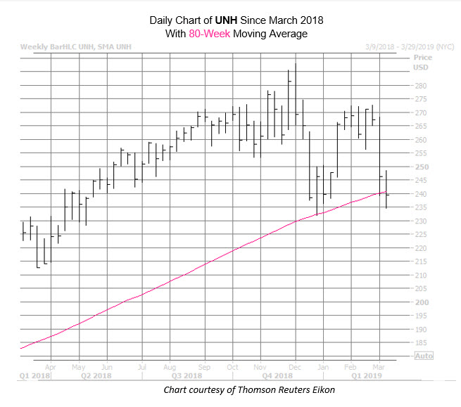 UNH Chart March 6