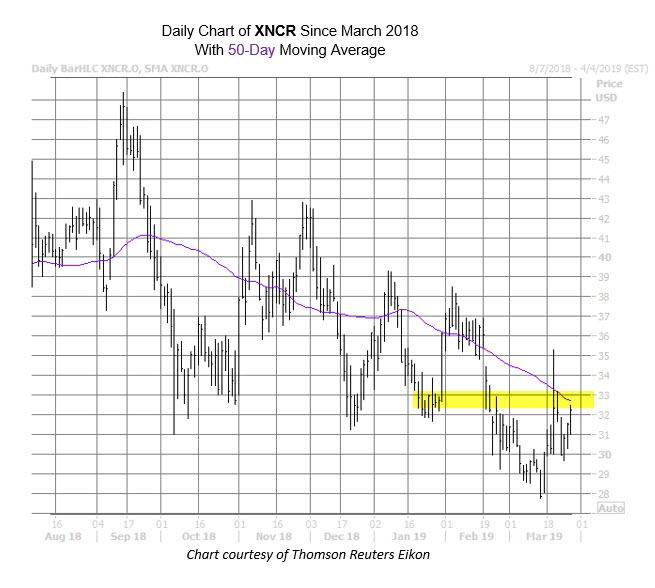 XNCR Chart March 27